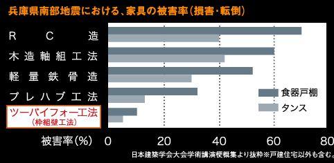 三井ホーム 耐震性
