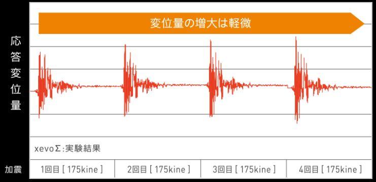大和ハウス 耐震実験結果