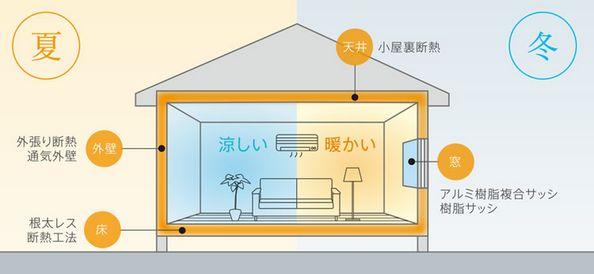 大和ハウス 外張り断熱工法のイメージ