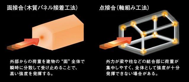 面接合と点接合のイメージ図