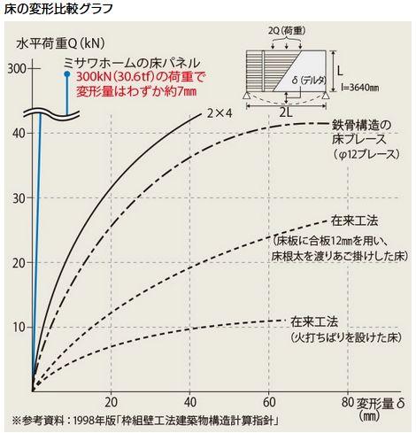 ミサワホーム 床の変形比較グラフ