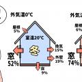 窓断熱の性能を比較してみました