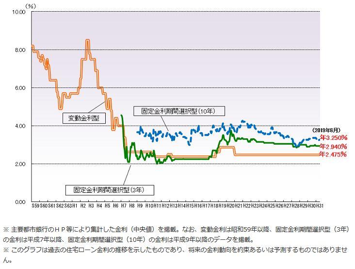 住宅ローン(変動金利)の推移グラフ