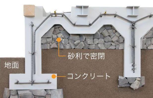 ユニバーサルホーム 基礎工法