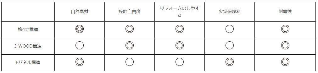 富士住建 構造比較表