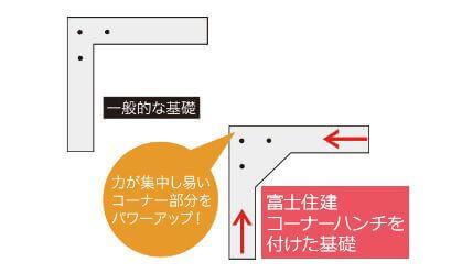 富士住建 耐震ベタ基礎