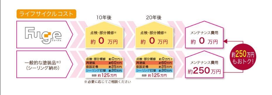 富士住建 フュージュのランニングコスト