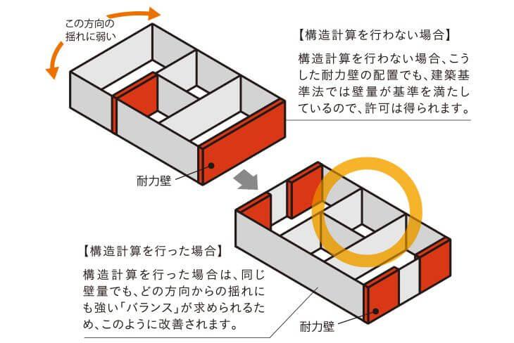 ポラス 構造計算のイメージ