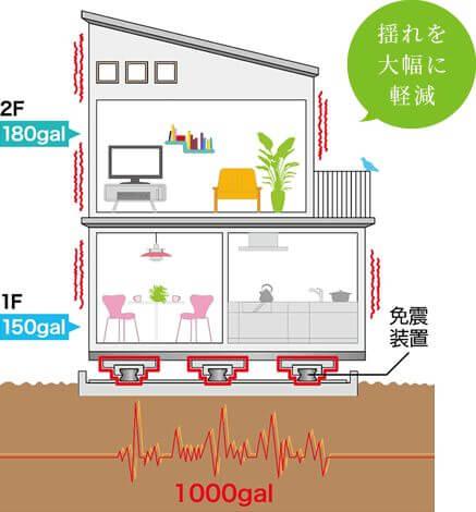 免震システム ピアニシモ