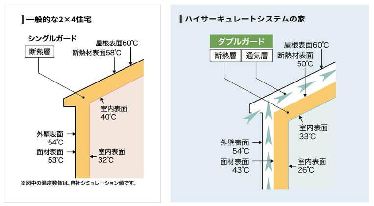 三菱地所ホーム ハイサーキュレートシステム