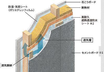 セメントボードシステム