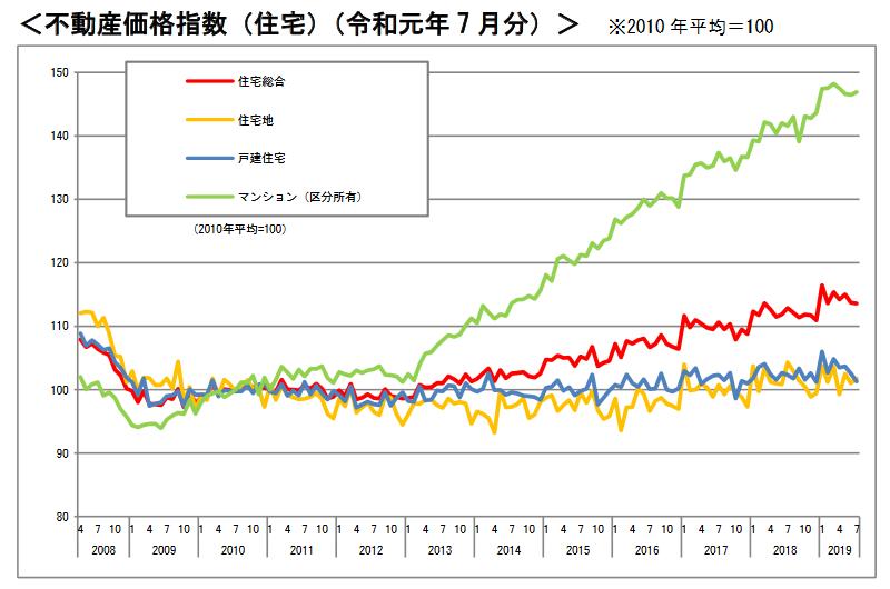 不動産価格指数令和元年