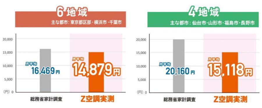 桧家住宅 Z空調の光熱費比較