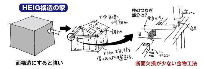 イシンホーム HEIG工法