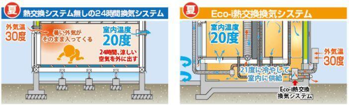 イシンホーム 熱交換換気システム