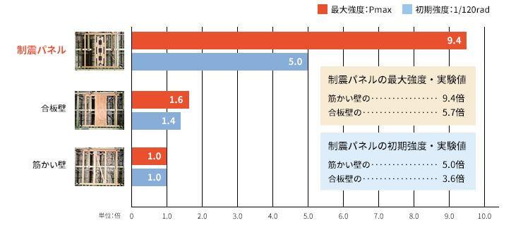 日本ハウスHD 制震技術