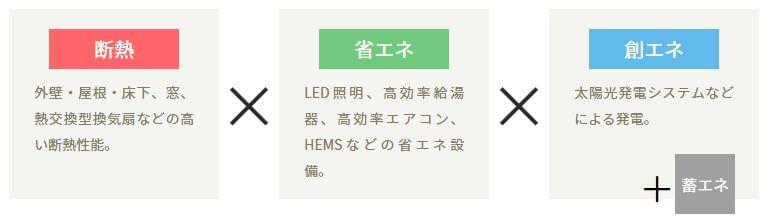 日本ハウスHD ZEH住宅