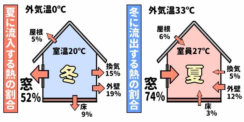 窓断熱の割合