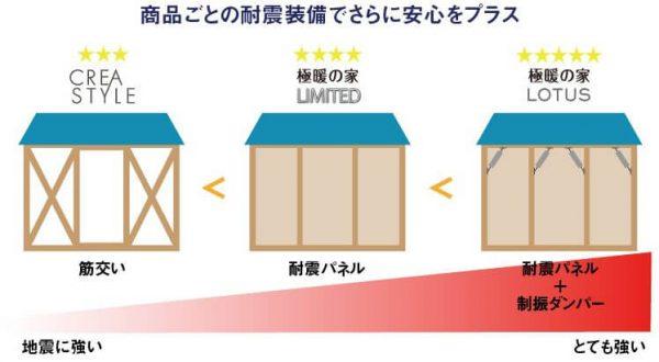 アルネットホームは商品グレードで仕様も変わります。