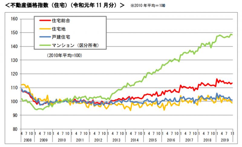 201911不動産価格指数