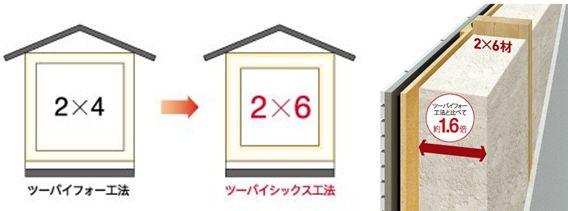 ウィザースホーム 2×6工法