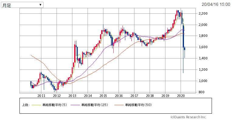 東証REIT指数の長期推移(チャート)