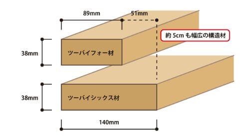ツーバイシックス構造の壁厚