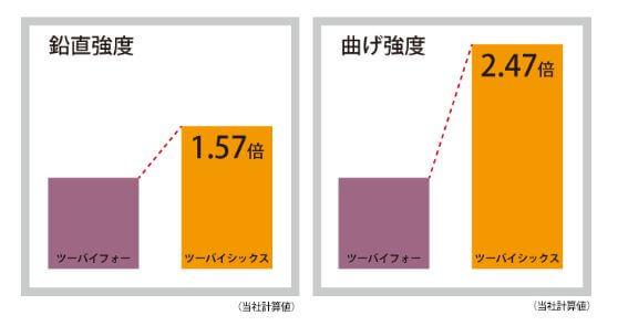 2×4と2×6の鉛直強度・曲げ強度 比較