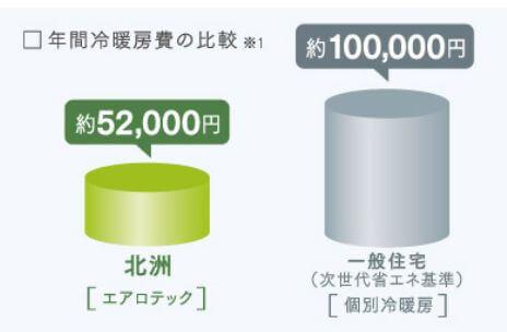 冷暖房費の比較
