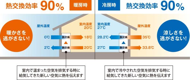 スモリの家 熱交換換気システム