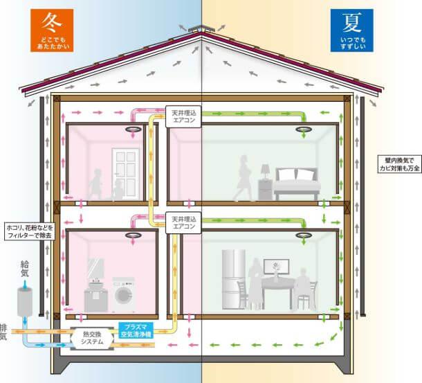 スモリの家 全館空調システム