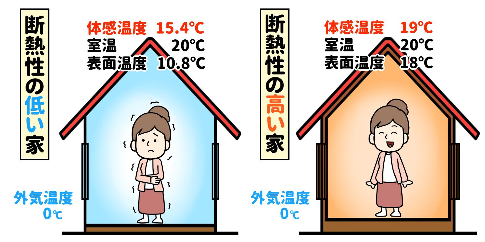 ハウスメーカー断熱性能比較