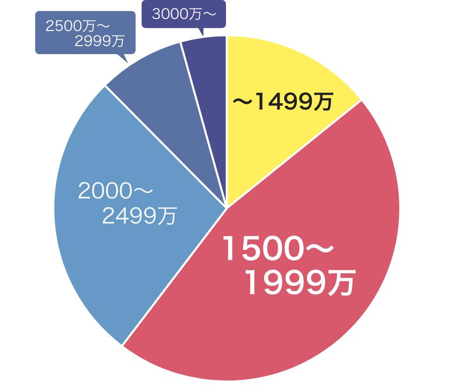 ステーツの総額費用グラフ